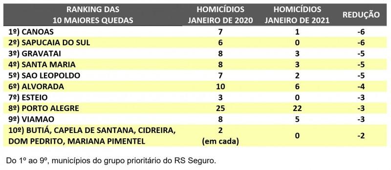 Tabela com Ranking 10 maiores reduções de homicídios no RS. Canoas lidera com queda de 7 homicídios em janeiro de 2020 para 1 em janeiro de 2021.