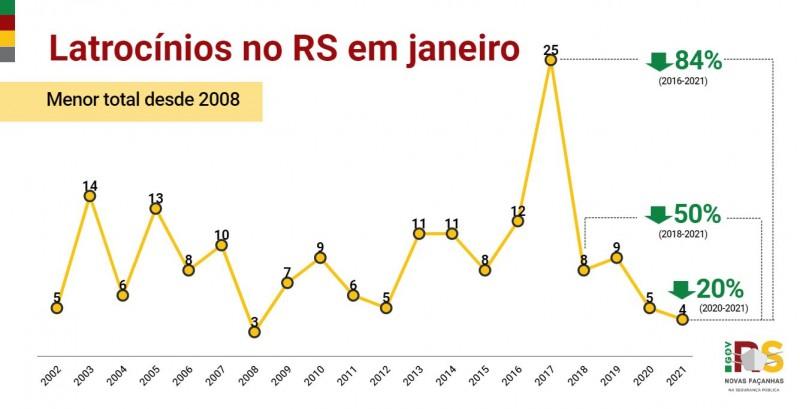 Gráfico de linha com números de Latrocínios no RS em janeiro entre 2002 e 2021. Queda de 20% de 5 em 2020 para 4 em 2021.