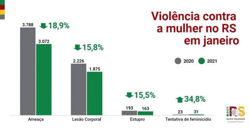 Gráficos de barras com dados da Violência contra mulher RS em janeiro de 2020 e 2021. Ameaça: 3788 para 3.072. Lesão: 2.226 para 1.875. Estupro: 193 para 163. Tentativa de feminicídio: 23 para 31.