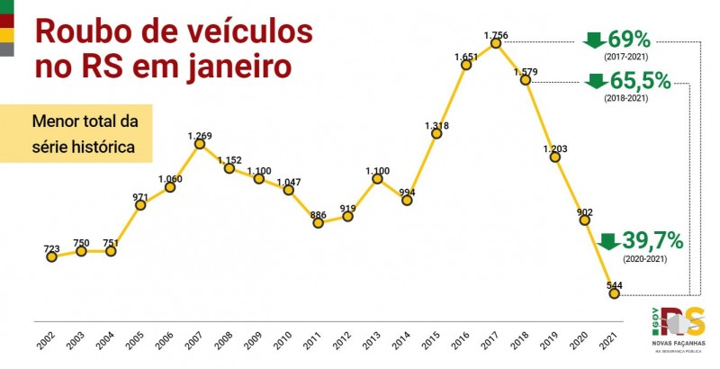Gráfico de linha com números de Roubo de veículo no RS em janeiro entre 2002 e 2021. Queda de 39,7%, de 902 em 2020 para 544 em 2021.