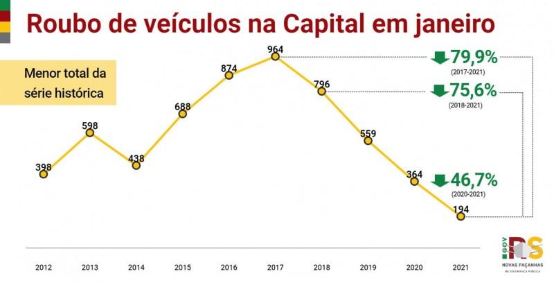 Gráfico de linha com dados de Roubo de veículo em POA em janeiro entre 2012 e 2021. Queda de 364 em 2020 para 194 em 2021: -46,7%.