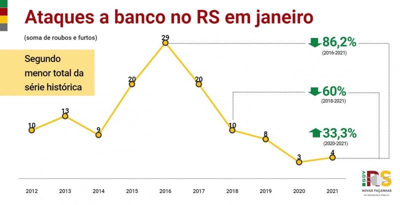 Gráfico de linha de Ataques a banco no RS em janeiro entre 2012 e 2021. Alta de 3 em 2020 para 4 em 2021 (33,3%).