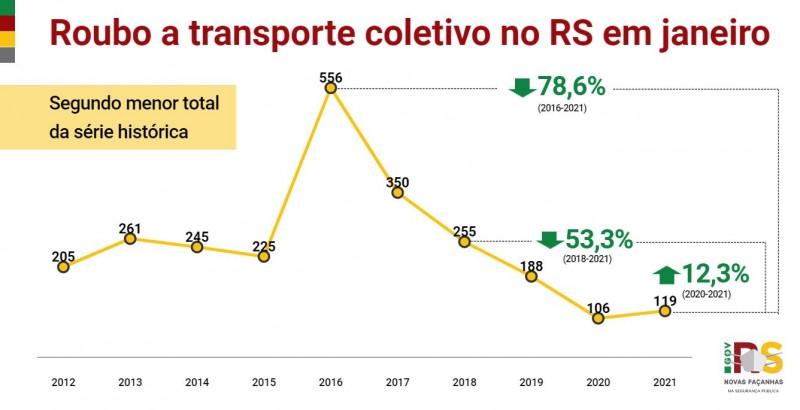 Roubo transporte coletivo no RS em janeiro entre 2012 e 2021. Alta de106 em 2020 para 119 em 2021 (12,3%). Segundo menor total da série histórica.