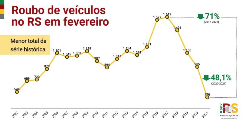 Gráfico de linha com números de Roubo de veículos no RS em fevereiro entre 2002 e 2021. Caiu de 905 em 2020 para 470 em 2021 (-48,1%), menor total da série histórica.