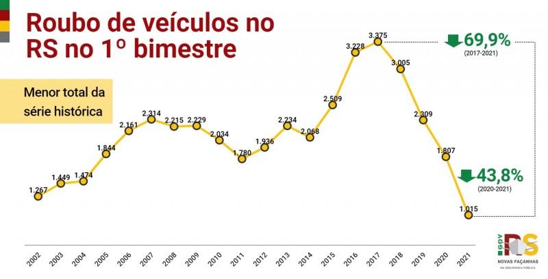 Gráfico de linha com números de Roubo de veículos no RS no 1° bimestre entre 2002 e 2021. Caiu de 1.807 em 2020 para 1.015 em 2021 (-43,8%), menor total da série histórica.