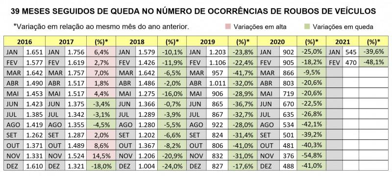 Tabela com números mostra que os Roubo de veículos acumulam 39 meses de sequência de quedas no RS.