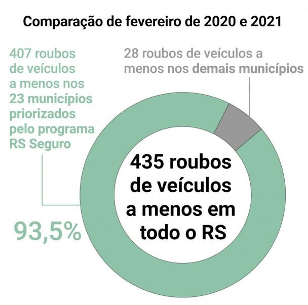 Gráfico de pizza mostra que Queda nos roubos de veículos em fevereiro tem maior peso no grupo de municípios prioritários do RS Seguro. Dos 435 roubos a menos, 93,5% deixaram de ocorrer nas cidades do programa.