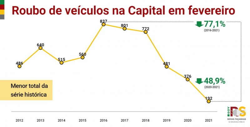 Gráfico de linha com números de Roubo de veículos em Porto Alegre em fevereiro entre 2010 e 2021. Caiu de 376 em 2020 para 192 em 2021.