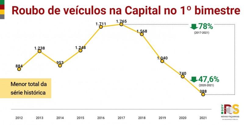 Gráfico de linha com números de Roubo de veículos em Porto Alegre no 1° bimestre entre 2010 e 2021. Caiu de 740 em 2020 para 388 em 2021 (-47,6%). Menor total da série histórica.