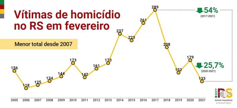 Gráfico de linha com números de Homicídios no RS em fevereiro entre 2005 e 2021. Caiu de 179 em 2020 para 133 em 2021 (-25,7%). Menor total para o mês desde 2007.