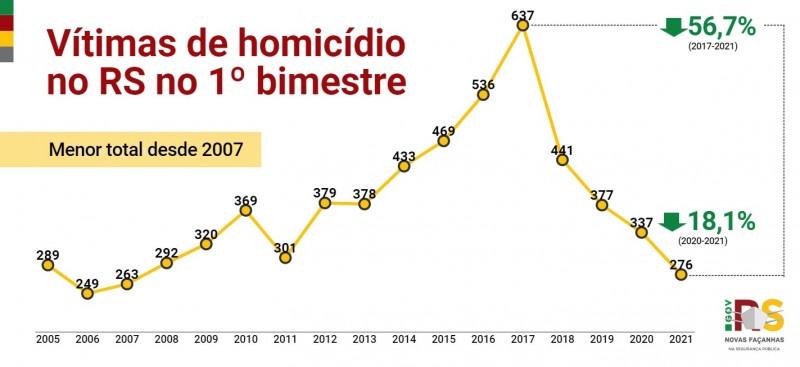 Gráfico de linha com números de Homicídios no RS no 1° bimestre entre 2005 e 2021. Caiu de 337 em 2020 para 276 em 2021 (-18,1%).
