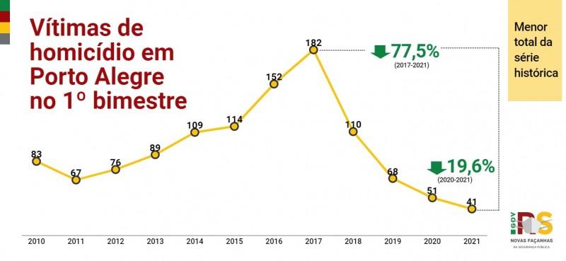 Gráfico de linha com números de Homicídios em Porto Alegre no 1° bimestre entre 2010 e 2021. Caiu de 51 em 2020 para 41 em 2021 (-19,6%). Menor total da série histórica.
