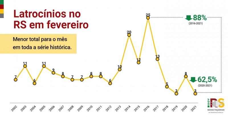 Gráfico de linha com números de Latrocínios no RS em fevereiro entre 2002 e 2021. Caiu de 8 em 2020 para 3 em 2021 (-62,5%). Menor total da série histórica.