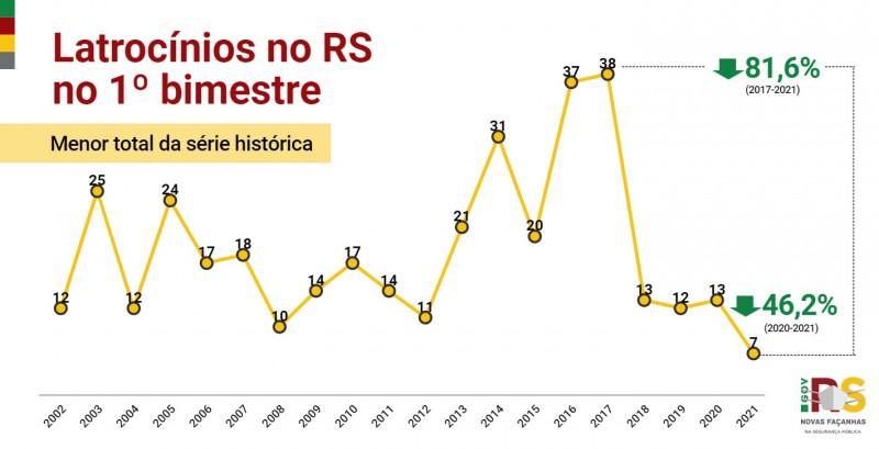 Gráfico de linha com número de Latrocínios no RS no 1° bimestre entre 2002 e 2021. Caiu de 13 em 2020 para 7 em 2021 (-46,2%). Menor total da série histórica.