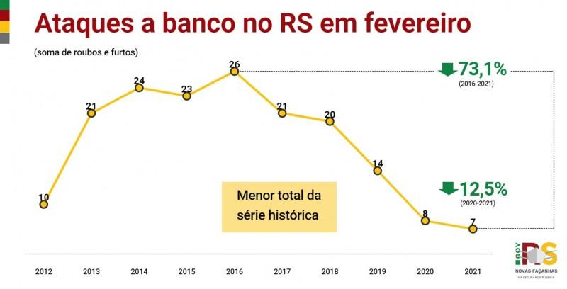 Gráfico de linha com números de Ataques a banco no RS em fevereiro entre 2012 e 2021. Caiu de 8 em 2020 para 7 em 2021 (-12,5%). Menor total da série histórica.