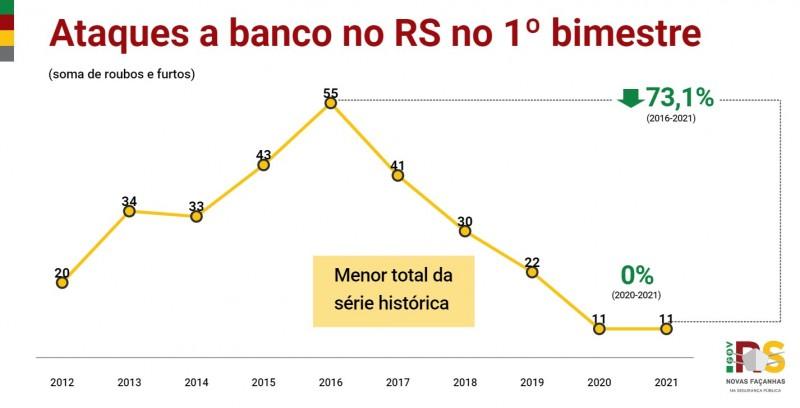 Gráfico de linha com números de Ataques a banco no RS no 1° bimestre entre 2012 e 2021. Manteve-se em 11 casos entre 2020 e 2021.