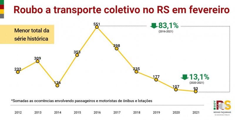 Gráfico com números de Roubo a transporte coletivo no RS em fevereiro entre 2012 e 2021. Caiu de 107 em 2020 para 93 em 2021 (-13,1%). Menor total da série histórica.