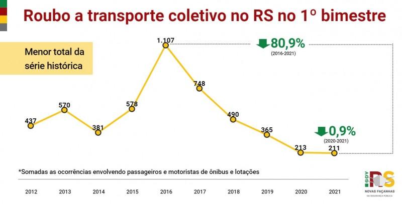 Gráfico de linha com números de Roubo a transporte coletivo no RS no 1° bimestre entre 2012 e 2021. Caiu de 213 em 2020 para 211 em 2021 (-0,9%). Menor total da série histórica.