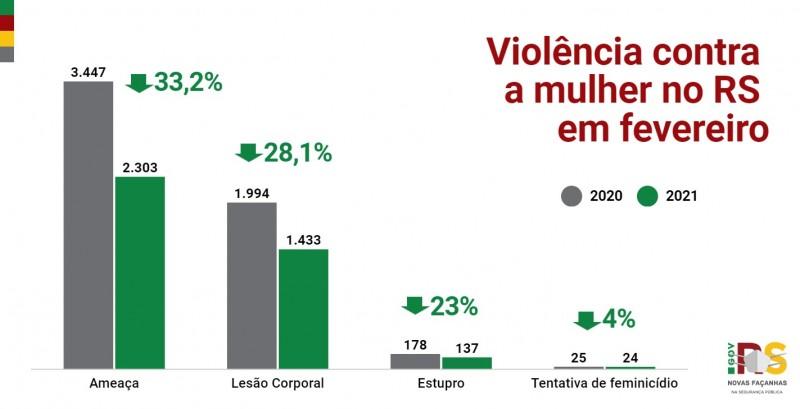 Gráfico de linha com números de Violência contra a mulher no RS em fevereiro entre 2020 e 2021. Ameaça caiu 55,2%. Lesão corporal caiu 28,1%. Estupro caiu 23%. Tentativa de feminicídio caiu 4%.