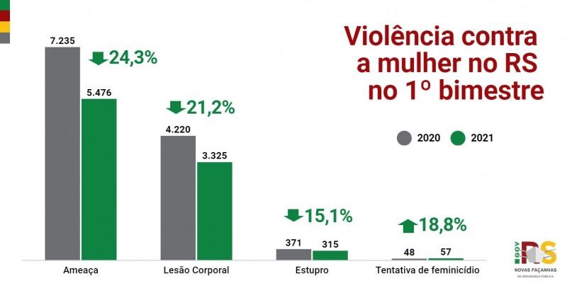 Gráficos de barras com número de Violência contra a mulher no RS no 1° bimestre entre 2020 e 2021. Ameaça caiu 24,3%. Lesão corporal caiu 221,2%. Estupro caiu 15,1%. Tentativa de feminicídio subiu 18,8%.