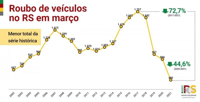Gráfico em linha, com acompanhamento histórico dos roubos de veículos no Estado avaliando a incidência do crime no mês de março, com queda de 44% em comparação a março de 2020 e queda de 72% em comparação com o pico desse crime em 2017