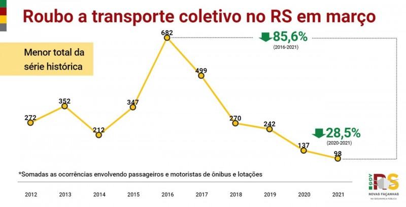 gráfico em linha com acompanhamento histórico do mês de março dos crimes de roubo a transporte coletivo, com apresentação de 28,5% de queda na incidência do crime em comparação com o ano de 2020