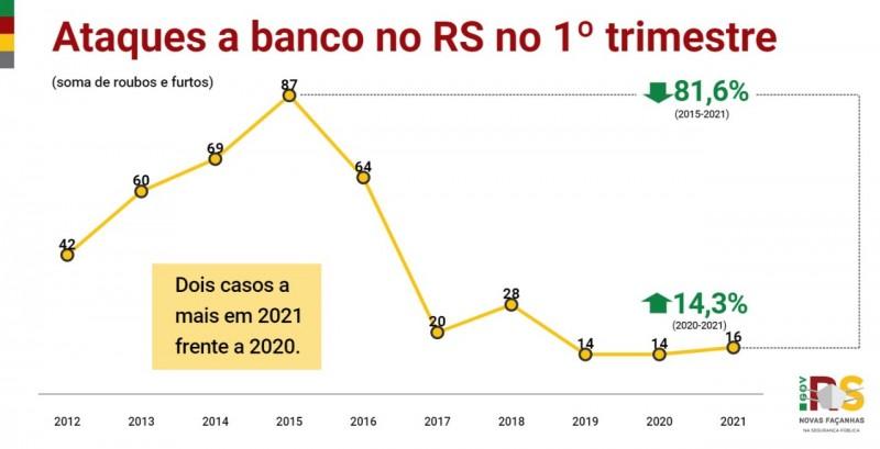 gráfico em linha com acompanhamento histórico dos crimes de ataque a banco no primeiro trimestre do ano, com alta de 14%, de 14 casos em 2020 para 16 casos em 2021