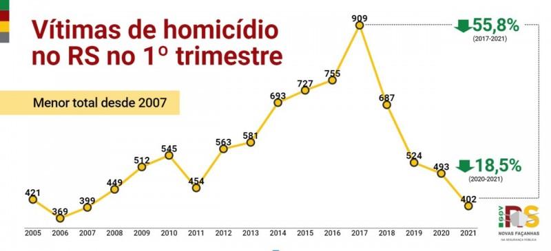 gráfico em linha com o acompanhamento histórico de vítimas de homicídio no Estado no primeiro trimestre, com queda de 18% em comparação com 2020 e de 55% em comparação com o pico do crime em 2017.