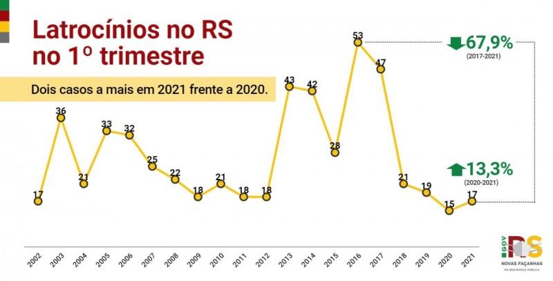 gráfico em linha com o acompanhamento histórico dos crimes de latrocínio no Estado no 1º trimestre, apresentando alta de 13% em comparação com 2020 e queda de 67% em comparação ao pico do crime em 2017.