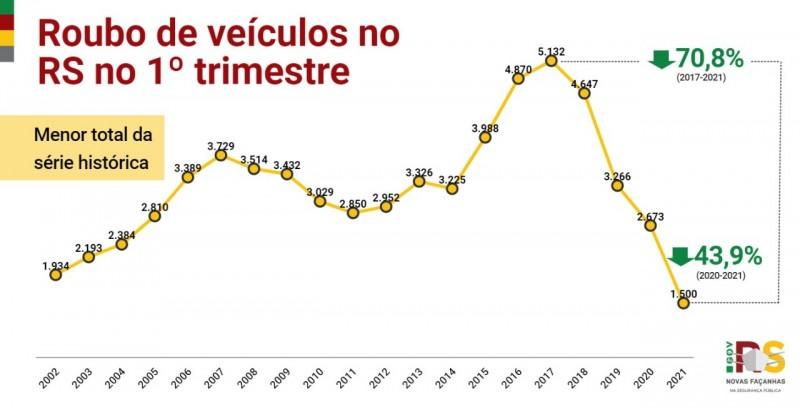 gráfico em linha com o acompanhamento histórico dos crimes de roubo de veículos no primeiro trimestre no Estado, com queda de 43,9% em comparação com 2020 e de 70% em comparação com o pico do crime em 2017.