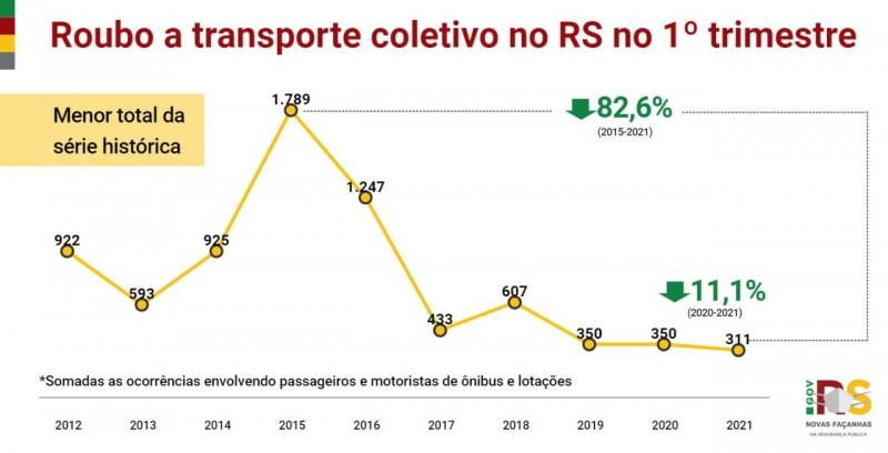 gráfico em linha com o acompanhamento histórico dos crimes de roubo a transporte coletivo no trimestre com queda de 11% em comparação com 2020 e queda de 82% em comparação com o pico do crime em 2015