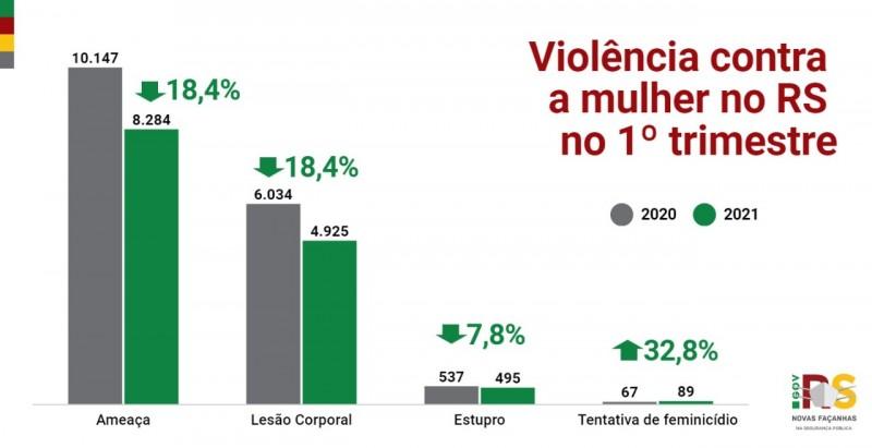 gráfico em coluna com os crimes de violência contra a mulher no primeiro trimestre no Estado em comparação a 2020. nas colunas os crimes de ameaça, lesão corporal, estupro e tentativa de feminicídio estão representados nas colunas