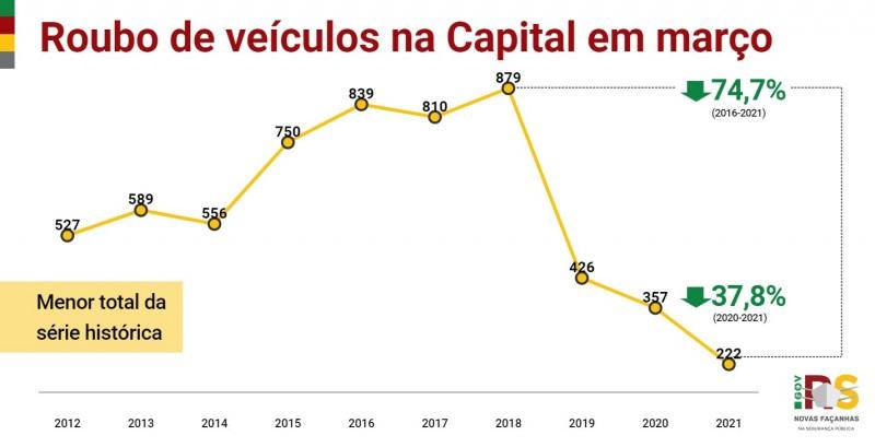 Gráfico de linha com números de Roubos de veículos em Porto Alegre em março entre 2012 e 2021. Queda de 357 em 2020 para 222 em 2021 (37,8%).