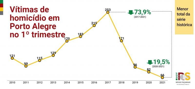 Gráfico de linha com números de Vítimas de homicídios em Porto Alegre no 1° trimestre. Queda de 82 em 2020 para 66 em 2021 (-19,5%).