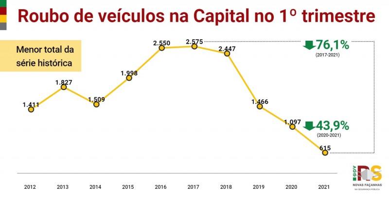 Gráfico de linhas com números de Roubos de veículos em Porto Alegre no 1° trimestre. Queda de 1.097 em 2020 para 615 em 2021 (-43,9%).