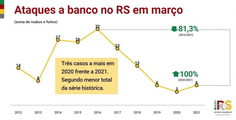 Gráfico de linha com números de Ataques a banco no RS em março entre 2012 e 2021. Alta de 3 em 2020 para 6 em 2021(100%). Segundo menor total da série histórica.
