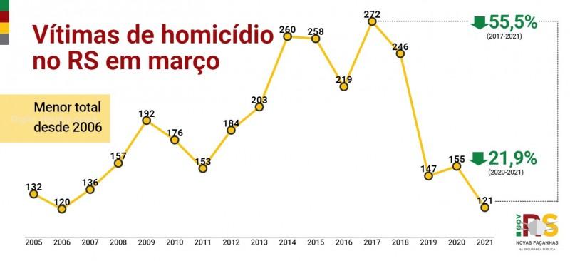 Gráfico de linha com números de Vítimas de homicídio no RS em março entre 2005 e 2021. Queda de 155 em 2020 para 121 em 2021 (-21,9%)