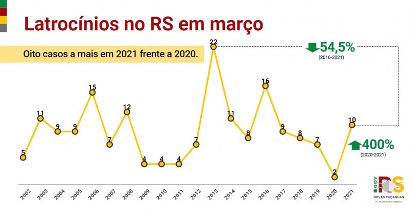 Gráfico de linha com números de Vítimas de latrocínios no RS em março entre 2002 e 2021. Alta de 2 em 2020 para 10 em 2021 (400%).