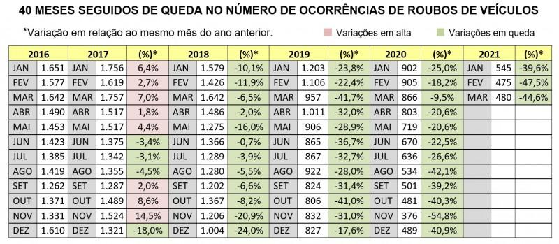 Tabela com sequência de 40 meses de quedas nos roubos de veículos no RS, comparado ao mesmo mês do ano anterior