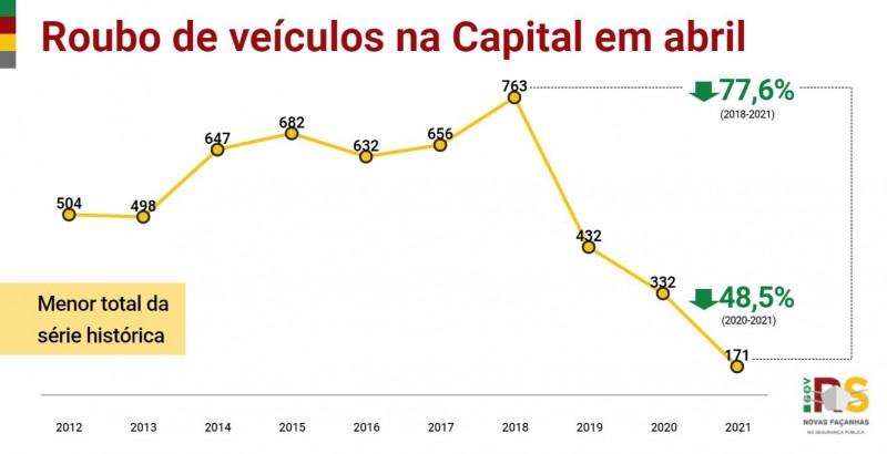 Gráfico de linha de Roubo de veículos em Porto Alegre em abril entre 2012 e 2021. Queda de 332 em 2020 para 171 em 2021, -48,5%.