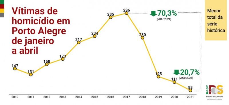 Gráfico de linha de Vítimas de homicídio em Porto Alegre entre janeiro e abril de 2010 a 2021. Queda de 111 em 2020 para 88 em 2021, -20,7%.