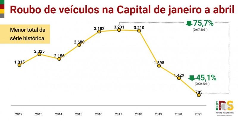 Gráfico de linha de Roubo de veículos em Porto Alegre entre janeiro e abril entre 2012 e 2021. Queda de 1.429 em 2020 para 785 em 2021, -45,1%.