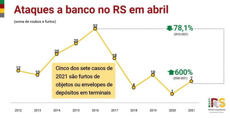 Gráfico de linha de Ataques a banco no RS em abril entre 2012 e 2021. Alta de 1 em 2020 para 7 em 2021, 600%. Cinco dos sete casos de 2021 são furtos de objetos ou envelopes de depósitos em terminais.