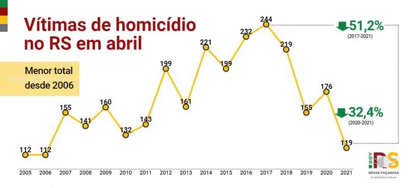 Gráfico de linha de Vítimas de homicídio no RS em abril entre 2005 e 2021. Queda de 176 em 2020 para 119 em 2021, -32,4%.