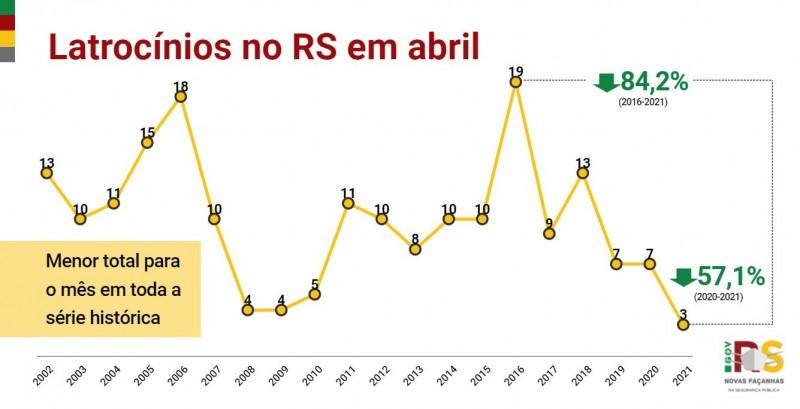 Gráfico de linha de Latrocínios no RS em abril entre 2002 e 2021. Queda de 7 em 2020 para 3 em 2021, -57,1%.
