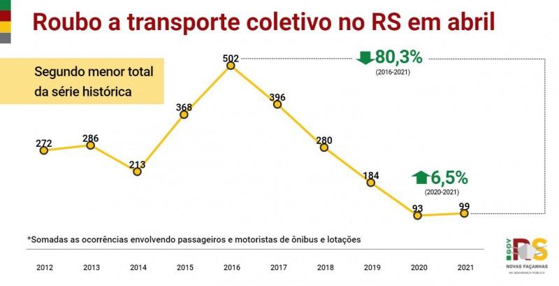Gráfico de linha de Roubo a transporte coletivo no RS em abril entre 2012 e 2021. Alta de 93 em 2020 para 99 em 2021, 6,5%. Segundo menor total da série histórica.
