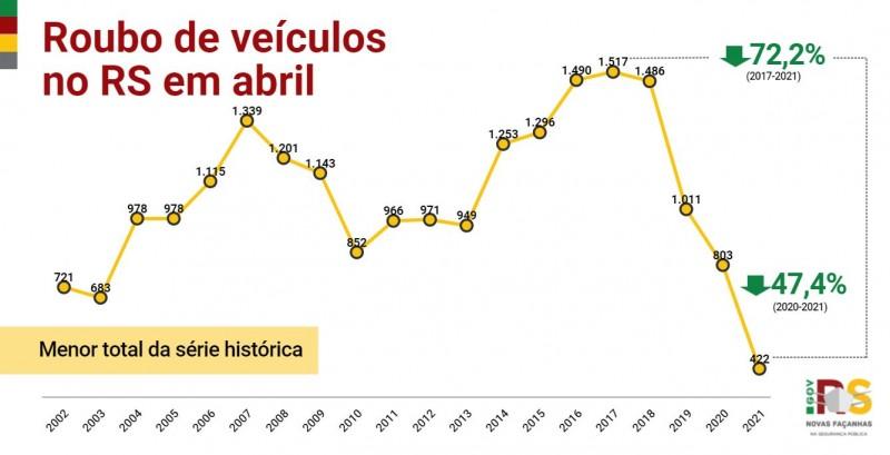 Gráfico de linha de Roubo de veículos no RS em abril entre 2002 e 2021. Queda de 803 em 2020 para 422 em 2021, -47,4%.