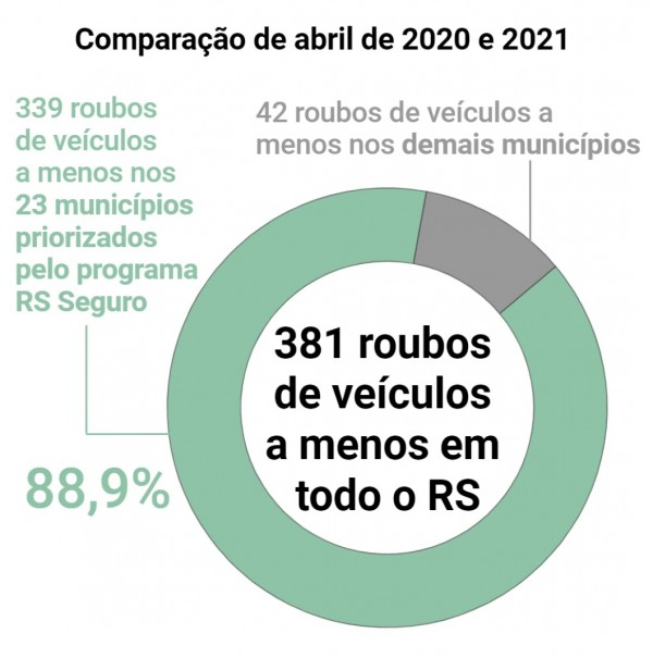 Gráfico de pizza com números de Roubo de veículos que deixaram de ocorrer em abril de 2021, na comparação com abril de 2020. Dos 381 casos a menos, 88% deixaram de ocorrer nos 23 municípios do RS Seguro.