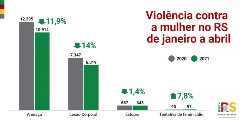 Card com gráfico em coluna, com dados gerais de janeiro a abril, de violência contra a mulher.