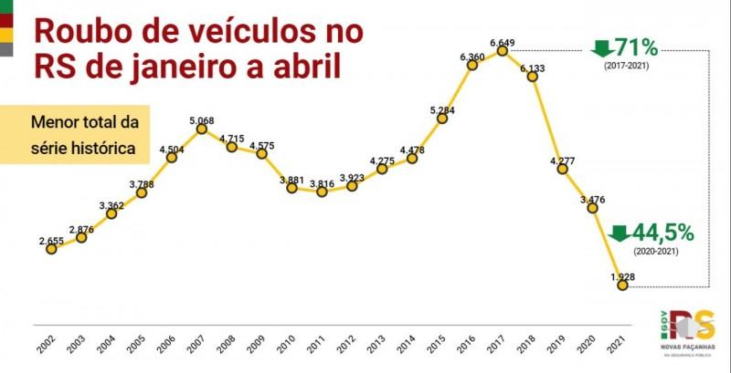 gráfico em linha com levantamento histórico dos índices de roubos de veiculos desde o início da série histórica, em 2002